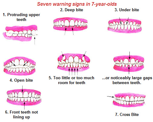 Seven Warning Signs in 7 Year Olds